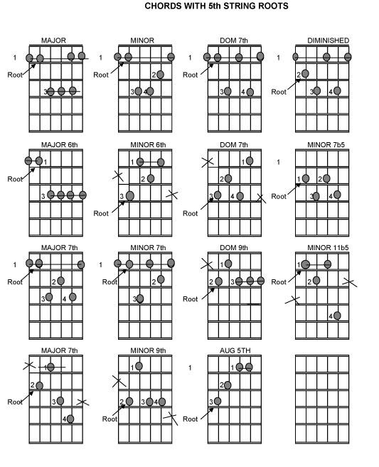 Guitar guitar chords qing tian : guitar chords dm Tags : guitar chords dm guitar chords rockin ...